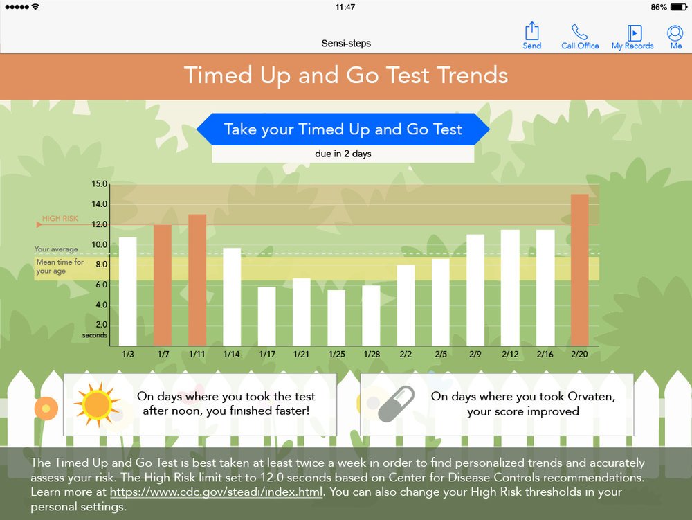 Test results over time on tablet application