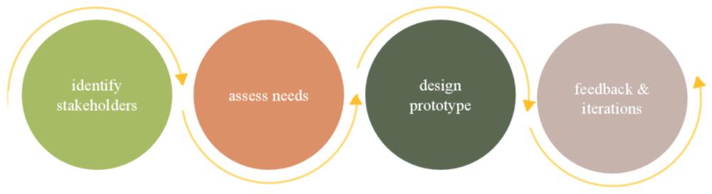 AMIA SDC_process.png