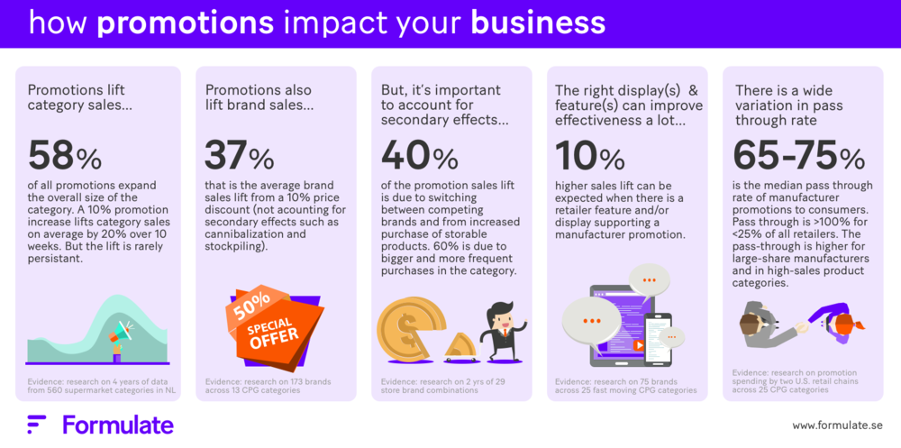 How promotions impact your business - insights from Formulate.png