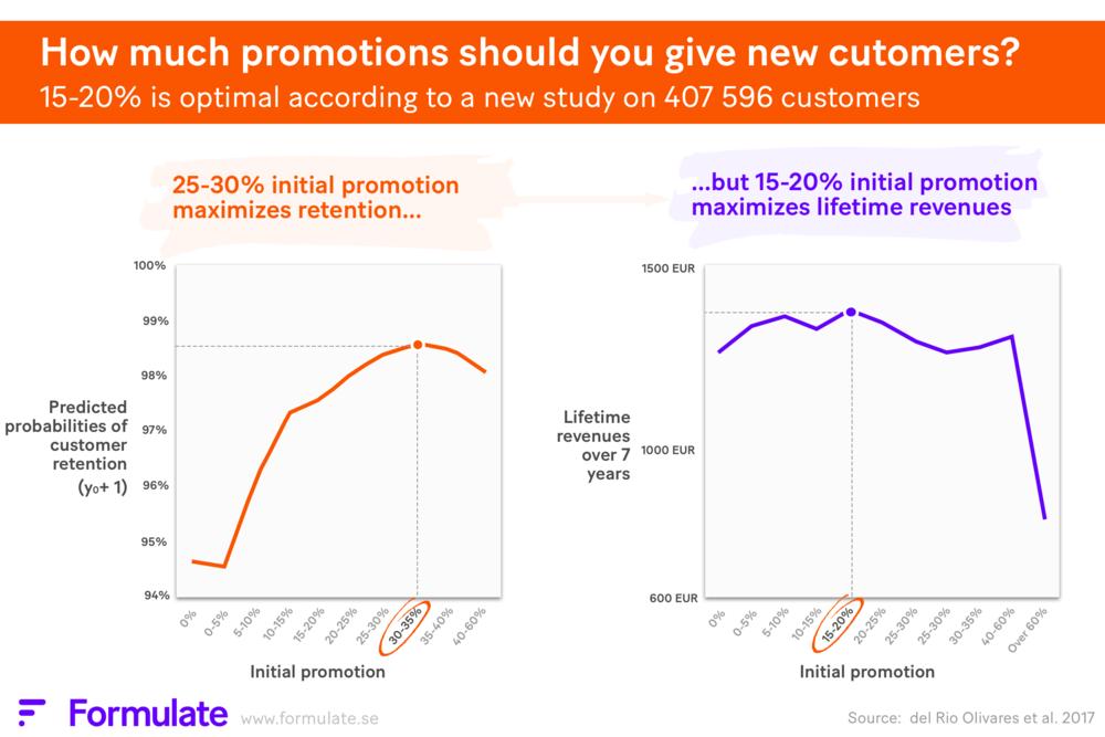 15-20% initial promotion optimizes lifetime revenues.png