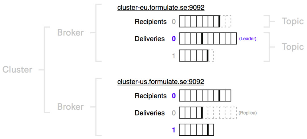 The data is stored in ever-growing logs called topics. When you consume from a topic you are guaranteed to get the messages sent back to you in the exact same order they were written. Topics may be partitionned to allow reading in parallel to improve processing speed. The order guarantee still holds within each partition but not across partitions, but in some cases it's a sensible tradeoff (demonstrated in the demo at the end).