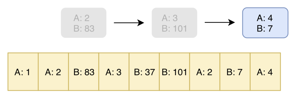 This application has two variables A and B. In the most recent state A is 4 and B is 7, but we still keep all historic states it passed through along the way.