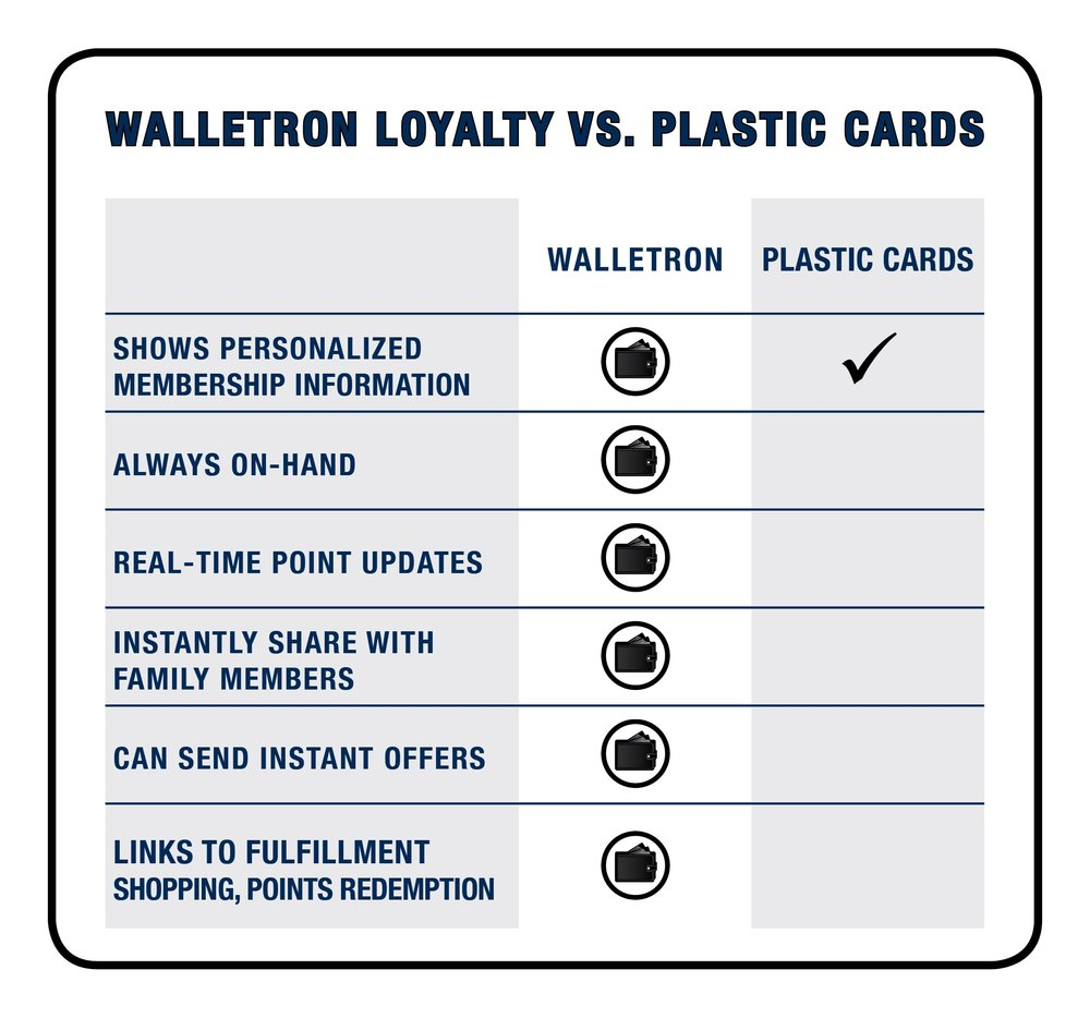 WalletronLoyalty-vs-Plastic Cards[4].jpg
