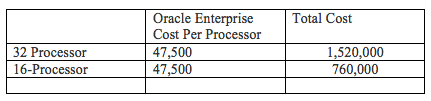 Oracle Enterprise Cost Per Processor