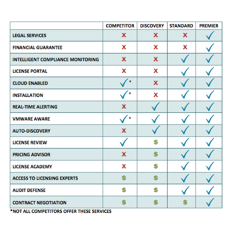 Oracle License Management and Audit Protection Competitor Comparison