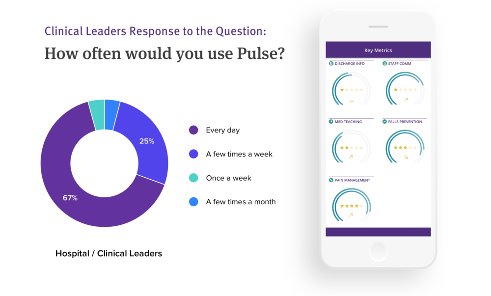As a critical innovation initiative, we partnered with clinicians and providers to accelerate a new product, Pulse — bringing real-time data into nurses' hands from GetWell's Inpatient solution.