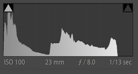 Histogram of image at the exposure the camera chose on aperture priority