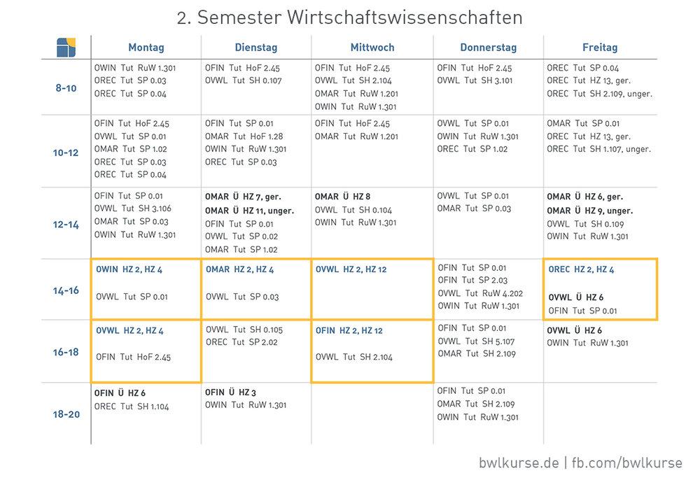 2. Semester