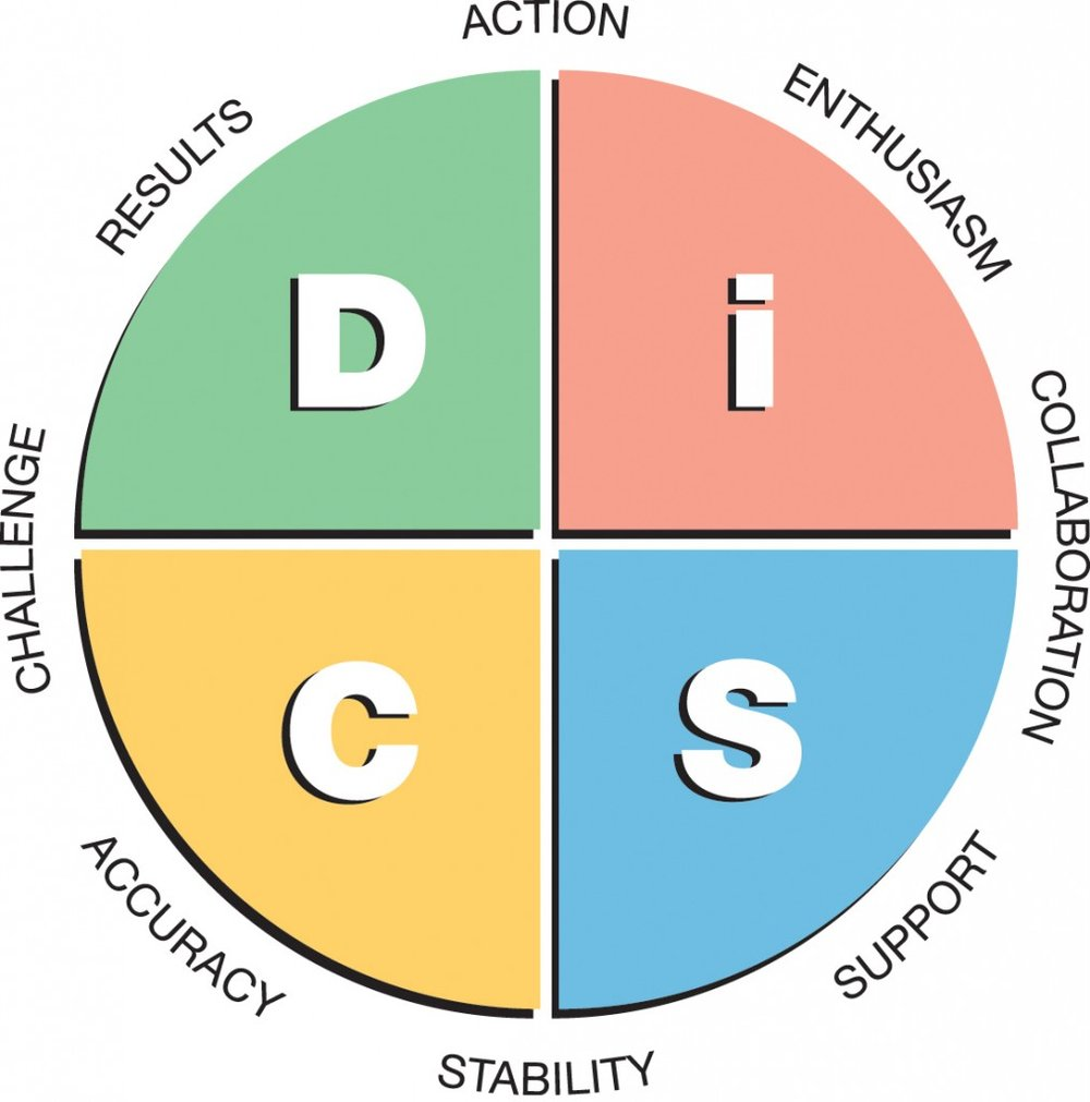 disc-workplace-map-1013x1024.jpg