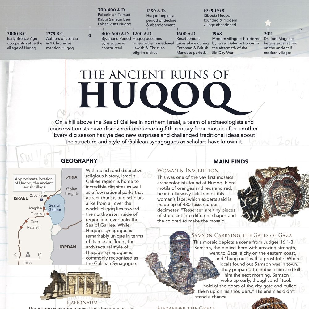 Huqoq Excavation Infographic