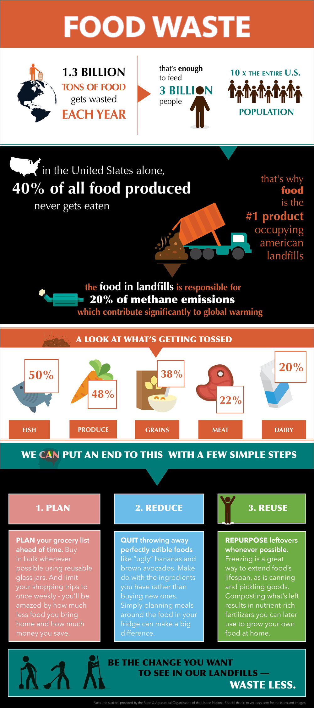 Infographic designed by Lydia Chodosh. Click to learn more about why food waste matters to Stone Pier Press.