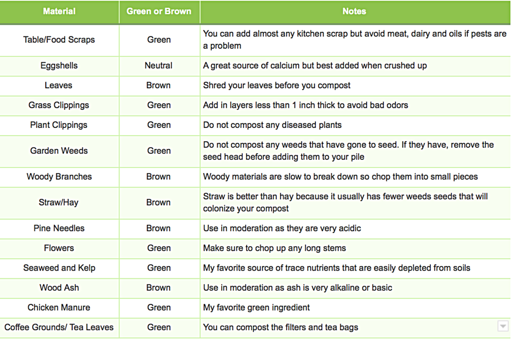 Not sure what to compost? Here is a list of the best compostable materials.
