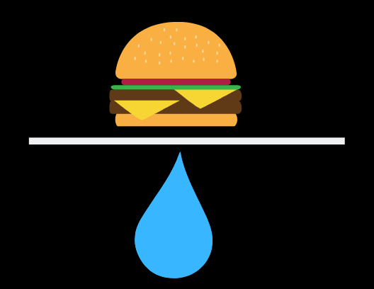 When all is said and done, a single burger takes an astonishing amount of water to produce.