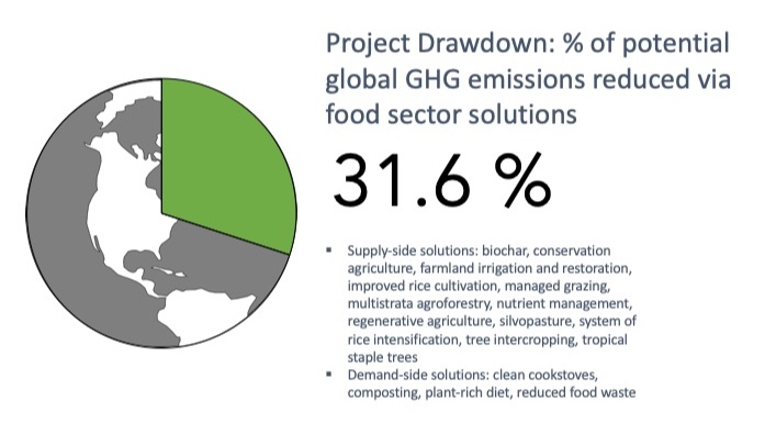 Project Drawdown estimates that implementing a range of supply-side and demand-side solutions within the food sector could eliminate 31.6% of global GHG emissions –– making food the sector with the largest potential impact.
