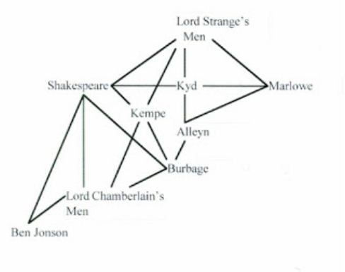 Shakespeare's network: actors and playwrights