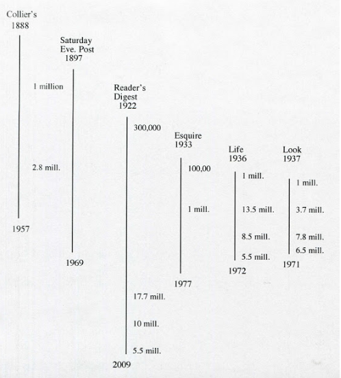 S general interest magazines timeline