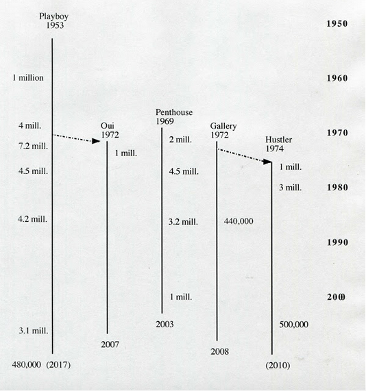 US sex magazines timeline and circulation