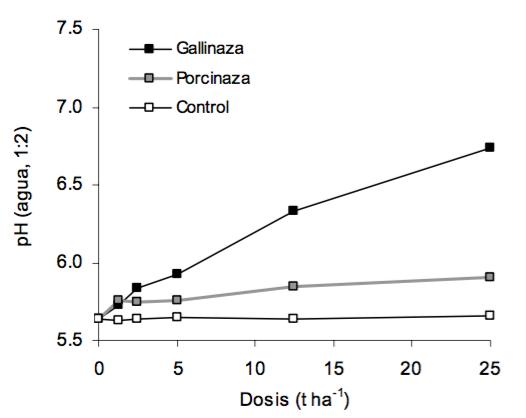 Figura 2 Efecto de la aplicación de dos materiales orgánicos compostados sobre el pH de un Oxisol de Hawaii (Serie Wahiawa) (Osorio, Hue y Delisle, no publicado).