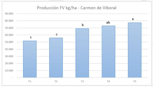 Producción de Forraje Verde kg/ha (letras Similares indican que no hay diferencias significativas)