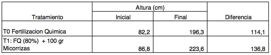 Evaluacion - Abonamos Micorrizas - Tomate de Arbol ALTURA.png