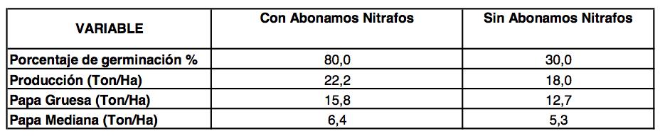 Evaluación - Abonamos Nitrafos - Papa criolla Produccion.png