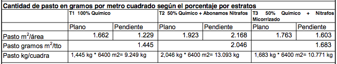 Evaluacion - Abonamos Nitrafos - Pasto Kikuyo 2.png