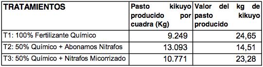 Evaluacion - Abonamos Nitrafos - Pasto Kikuyo 4.png