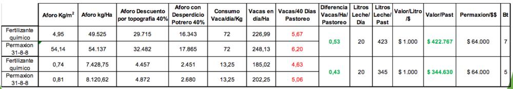 Evaluacion - Permaxion 31-8-8 - Pasto Kikuyo Cinmex Santuario 1.png