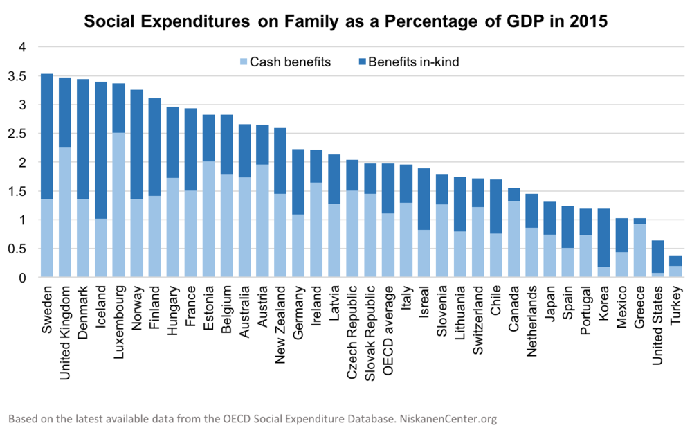 social expenditures family cash in kind.png