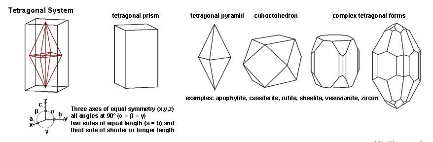 forms_tetragonal.jpg