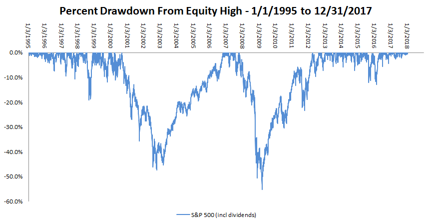 B&H_Drawdown_1995-2017.PNG
