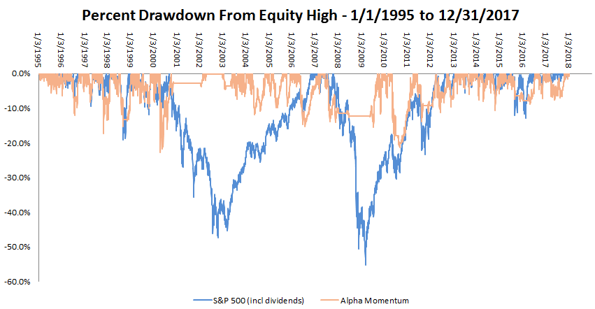Drawdown_Buy&HoldVsDoubleDouble_1995-2017.PNG