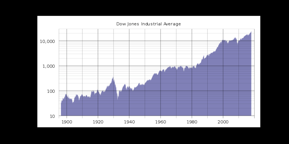 Courtesy of wikipedia.org This is an interesting graphic presentation of how the Dow has increased in value over the years. Closer examination would show peaks and valleys tied to such events as 9/11 or Black Monday or the crash of 2008/2009.