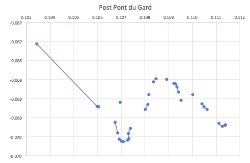 Form le pont du Gard, you can first come to the broken span of le pont Valmale (bottom section between -0.069 and -0.070) followed by le pont de la combe Roussiere (between 0.109 and 0.110).