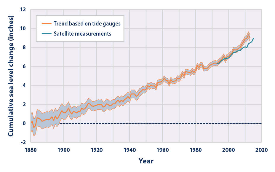 Image courtesy of the  US EPA  (link attached)