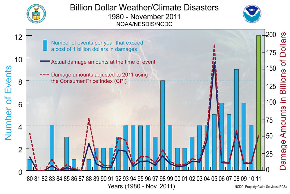 Image courtesy of the  National Oceanic and Atmospheric Administration   This chart is slightly out of date due to limitations on the speed which we can gather economic impact on storms (  link attached goes to a great video by Vox which explains the relationship between climate change and severe weather  )