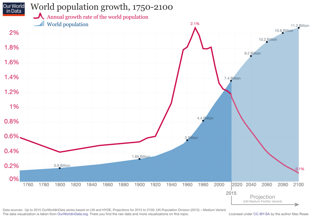 Image courtesy of  Our World in Data  (link attached)  Also, check out this estimated  world population tracker  to get a sense of just how our global population changes in real time.