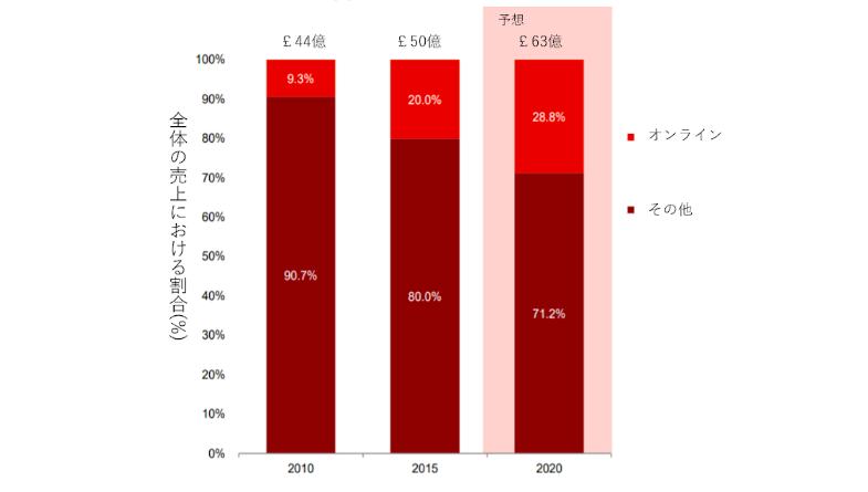 『2010年~2020年 イギリスの被服、靴、アクセサリー市場の販売チャネルシェア推移(オンラインvs.その他)』