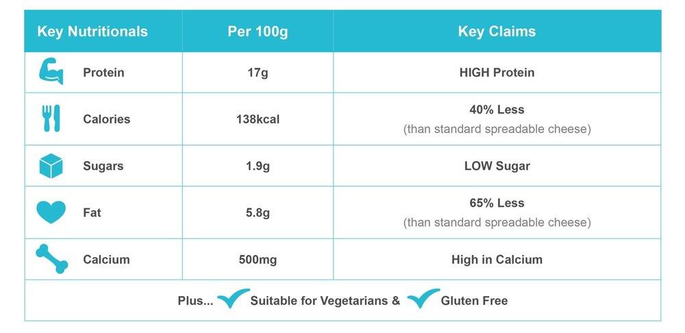Spreadable Nutritionals.jpg