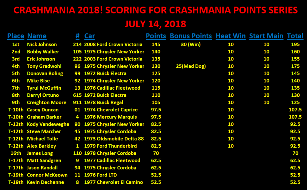 CRASHMANIA POINTS SCORING.png