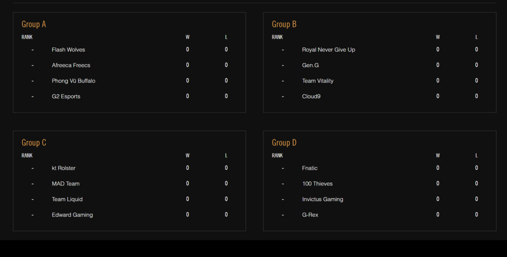 More info on the group stage can be found here: https://www.lolesports.com