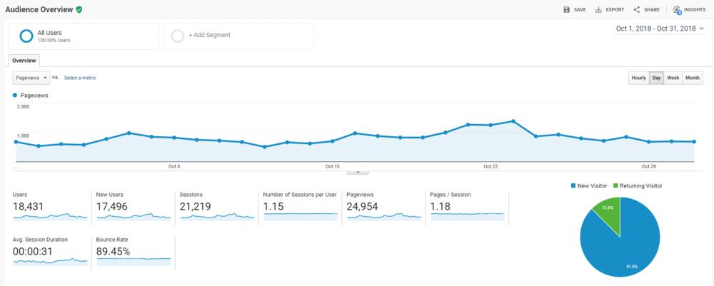 Liana desu October 2018 Blog Stats Google Analytics