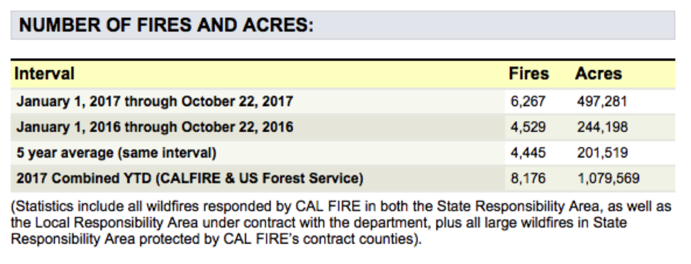 Source: Cdfdata.fire.ca.gov/incidents/incidents_stats