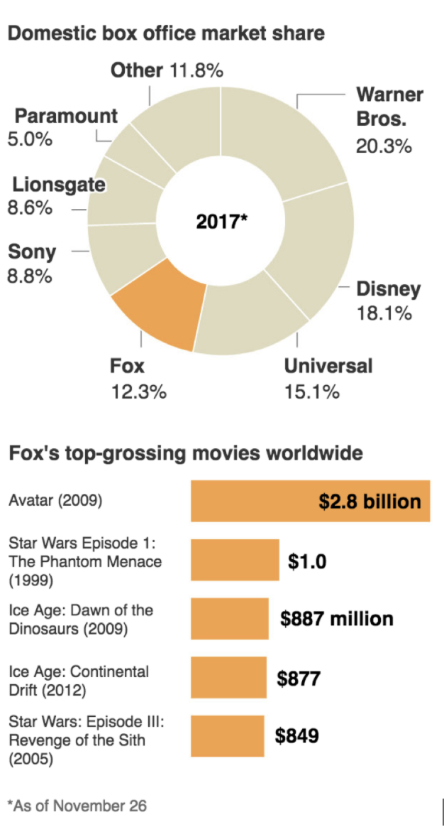 Fox's position within the movie industry. (Photo: Box Office Mojo)