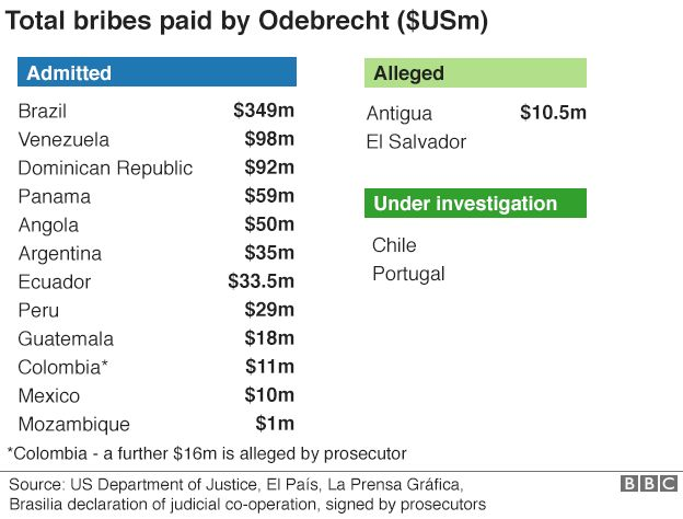 Other countries linked to the Odebrecht Scandal and total bribes for each country (US Department of Justice/BBC)