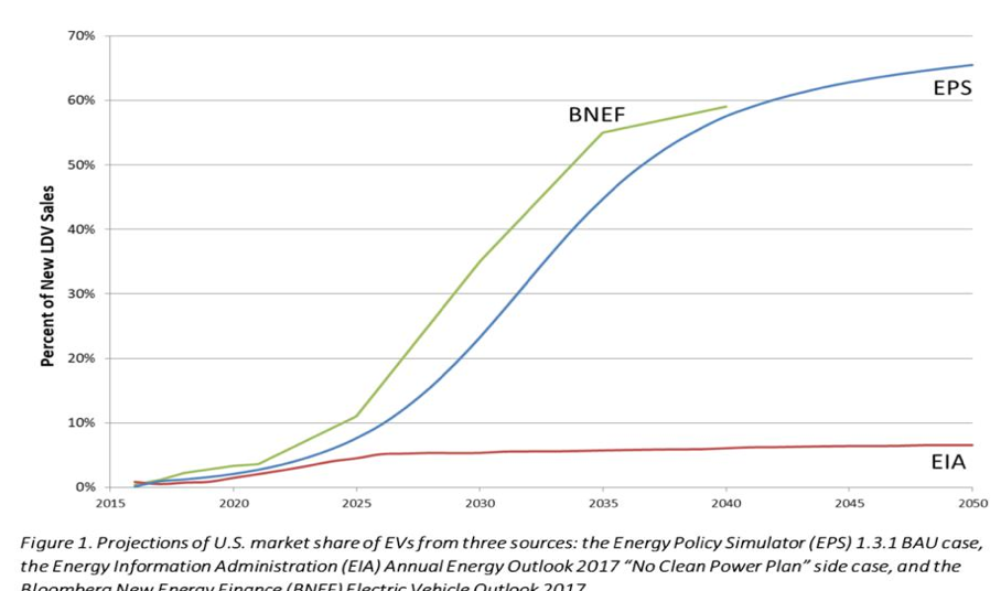 U.S. electric vehicle deployment forecast to 2050 (Photo: Forbes)