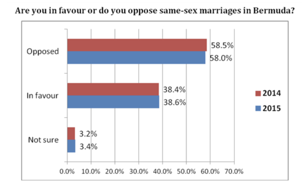 Photo: Poll conducted by Profiles of Bermuda on attitudes towards same-sex marriage      Source: Bernews