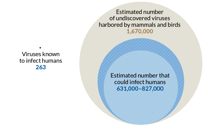 Source:  D. Carroll et al/ Science 2018