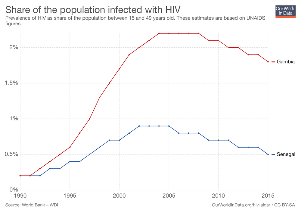 Source:  https://ourworldindata.org/hiv-aids