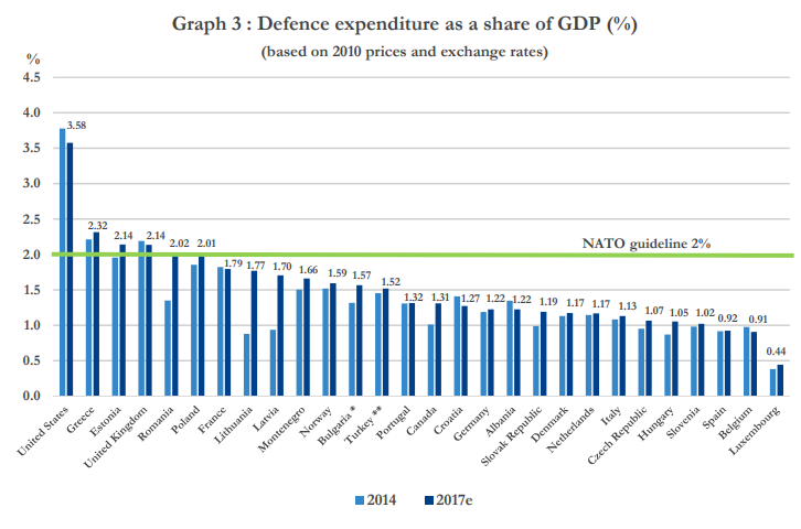 NATO defense expenditures Source:  NATO Archive